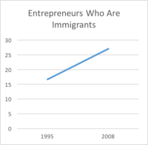 entrepreneurs who are immigrants