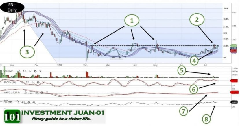 Technical Analysis FNI 20170718