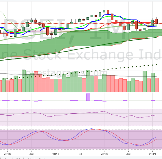 pse index monthly