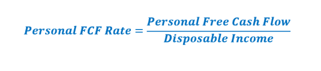 Personal free cash flow rate=Personal Free Cash Flow / Disposable Income