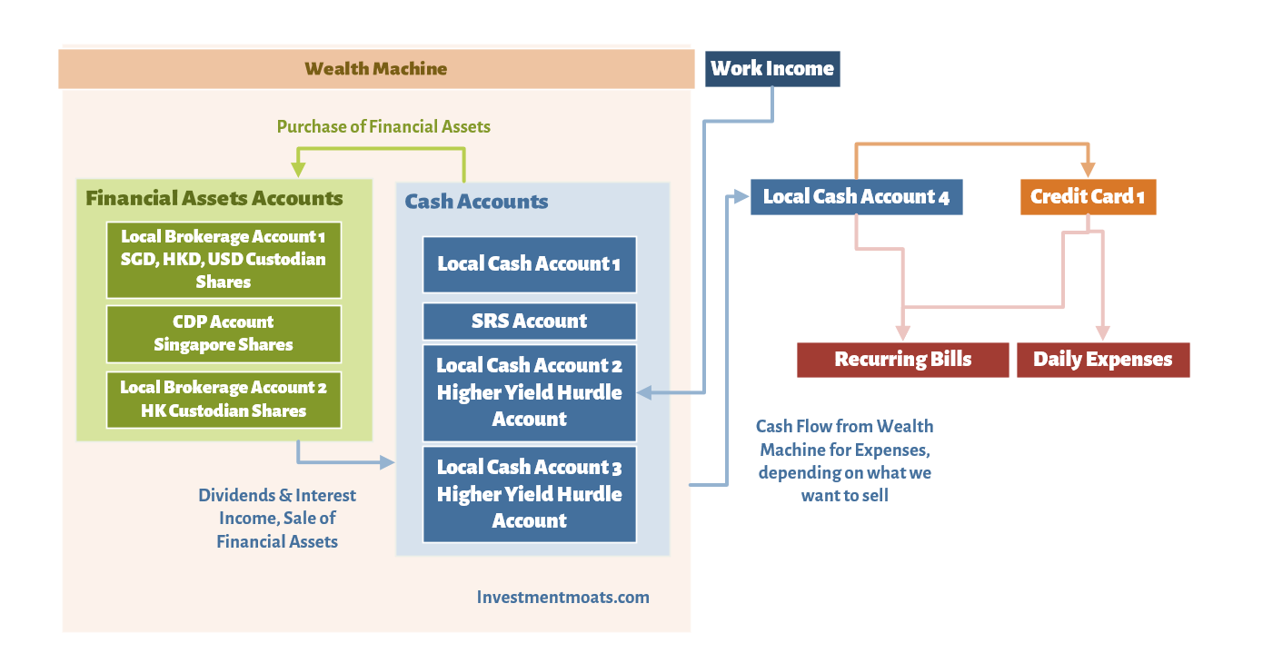 Some More Advanced Personal Cash Flow Management | Investment Moats