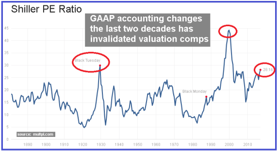 Most Overvalued Stock Market In U.S. History – Here's Why