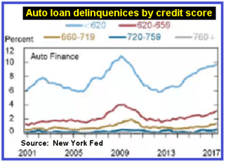 The Debt Bubble Is Beginning To Leak Air