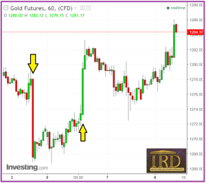 Gold And Silver:  Something Different Is Occurring