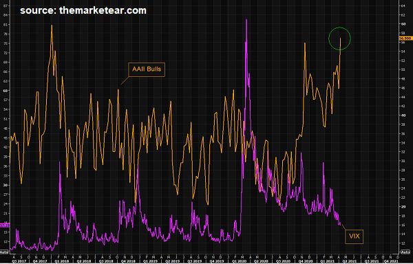 Stock Market Risk-Taking Is Going Parabolic