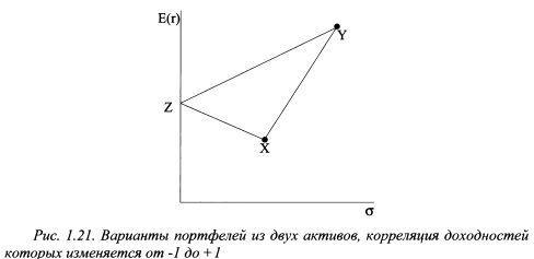 Екі құжаттан портфель параметрлерінің мысалы, активтердің кірістілігі -1-ден +1-ге дейін