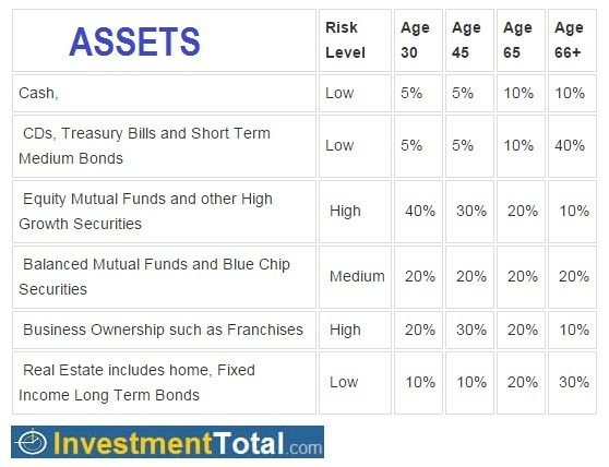 asset allocation by age and risk tolerance