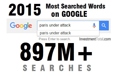 most searched words on google 2015 paris attack