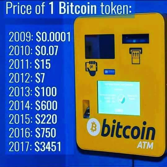 Invest In Bitcoin Buy Sell Trade For Future