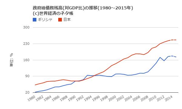 ギリシャと日本の政府総債務殘高vsGDP比の比較すると・・・ | ★ ...