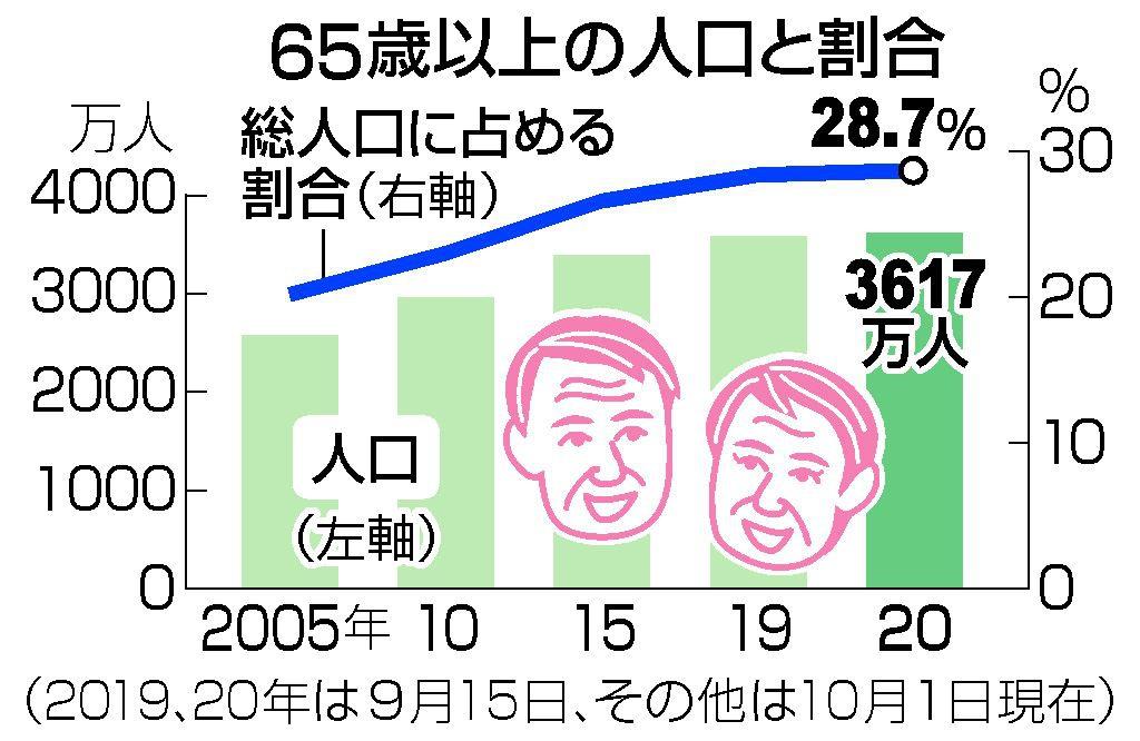 65歳以上の高齢者の人口割合が世界比較でトップの日本!2040年には35%以上の割合に…人口問題を考えよう ...