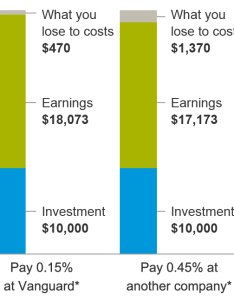 Bar chart depicting how much more you could be paying with  expense ratio also the difference investment costs can make vanguard rh investornguard