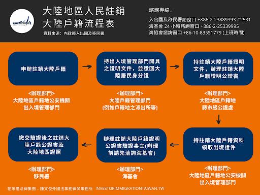 中國出生的香港永久居民。如何申請臺灣投資移民?   Meet創業小聚