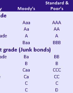 Bond credit quality also ratings explained rh investorjunkie