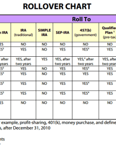 Irs rollover chart also how to properly an ira or  without paying tons of fees rh investorjunkie