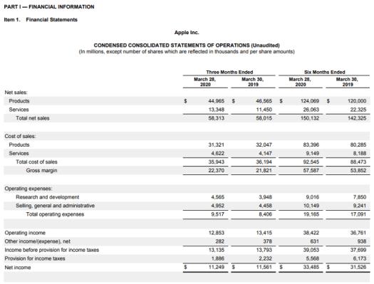 Apple Quarterly Income Statement for Q1 2020