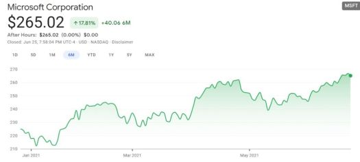 Best Tech Stocks to Invest In 2021: Diversify Your Portfolio 4
