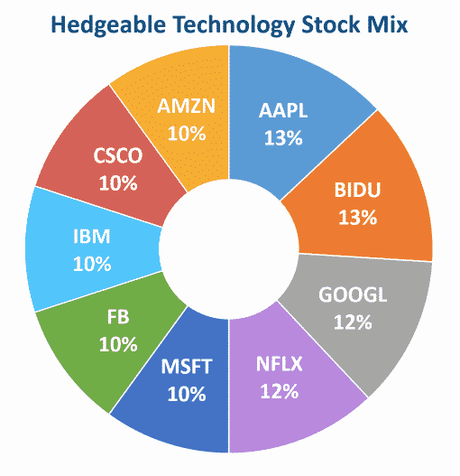 hedgeable technology stock mix