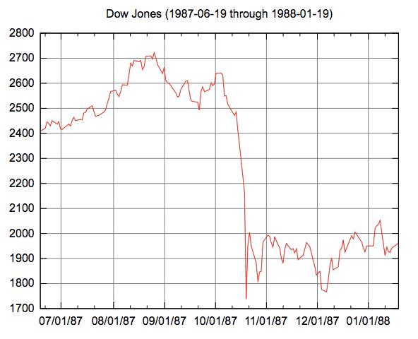dow jones stock market crash of 1987