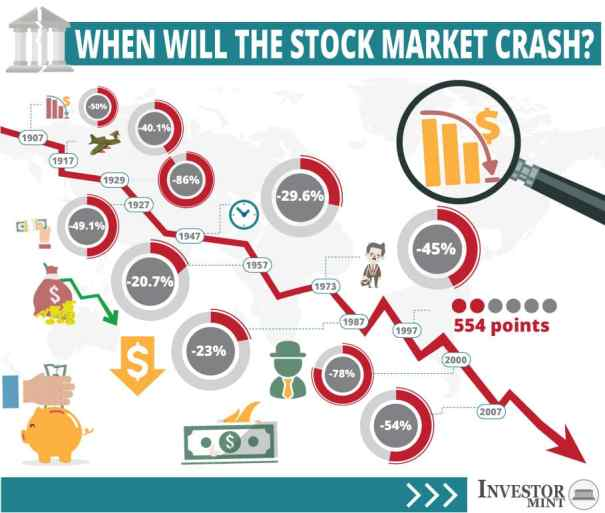 when will the stock market crash