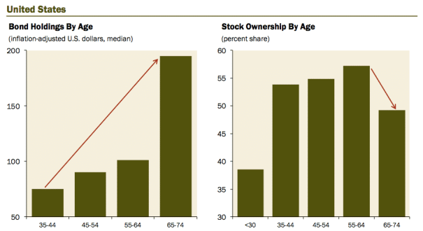 bold holding and stock ownership by age