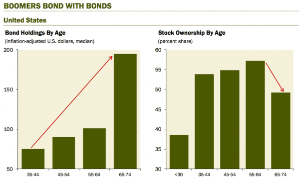 baby boomers bond with bonds
