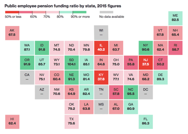 public employee pension funding ratio by state