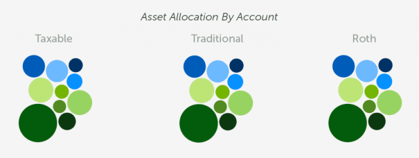 betterment allocation by aggregate and account tcp off