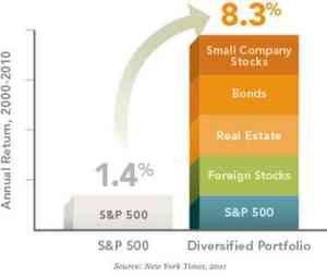 rebalance ira global diversification