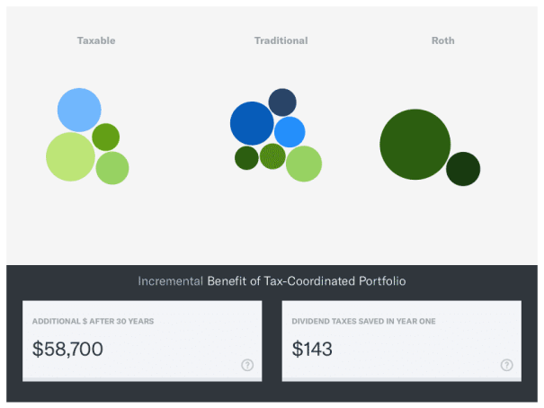 betterment tax coordinated portfolio