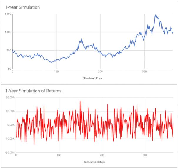 litecoin one year simulation