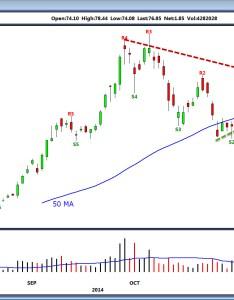 Bank  triple digit return on gopro stock gpro also investorplace rh