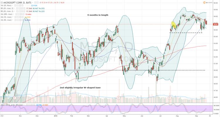 Microsoft: MSFT Stock Boasts Even More Upside Potential ...
