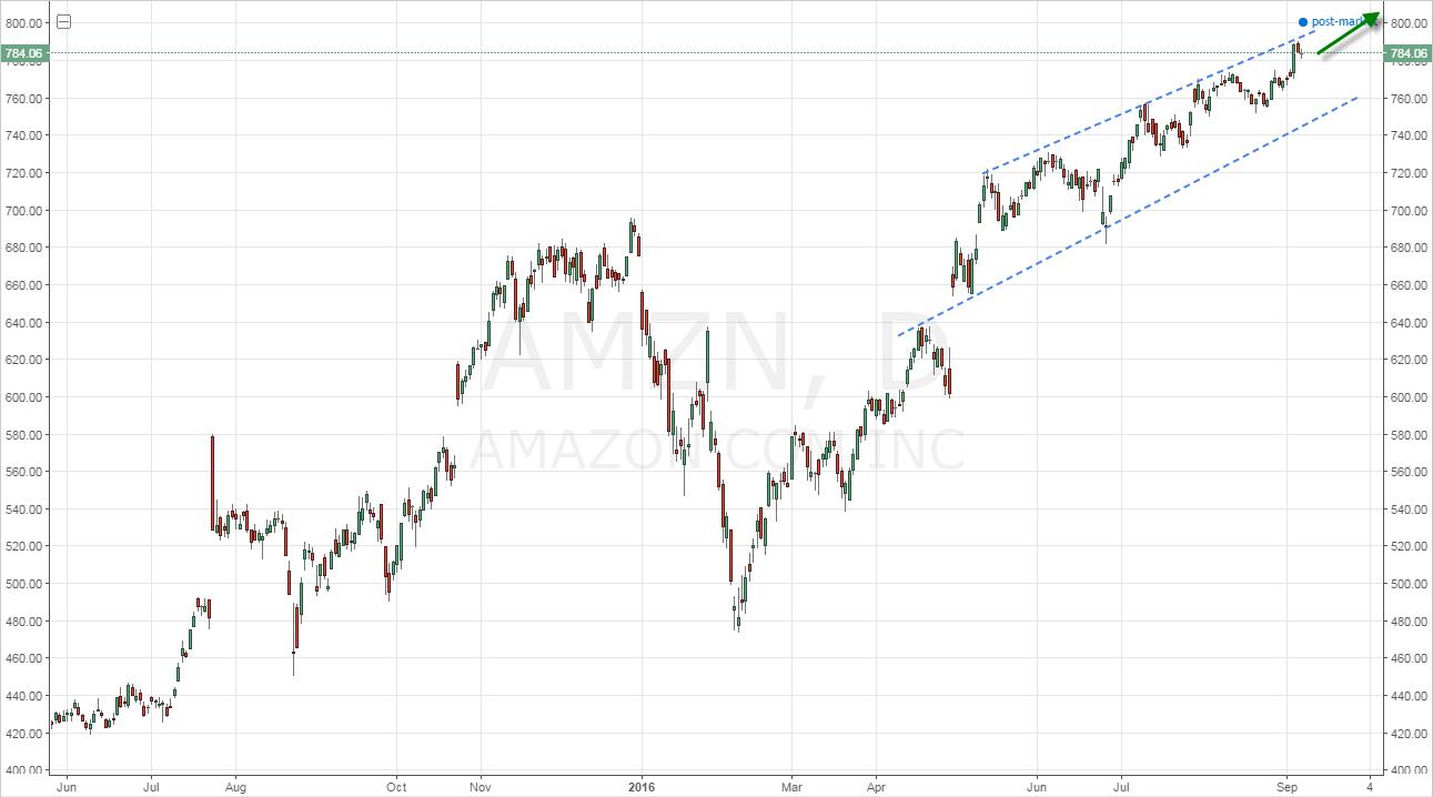 5 Stocks Ready to Climb This Fall - Nasdaq.com