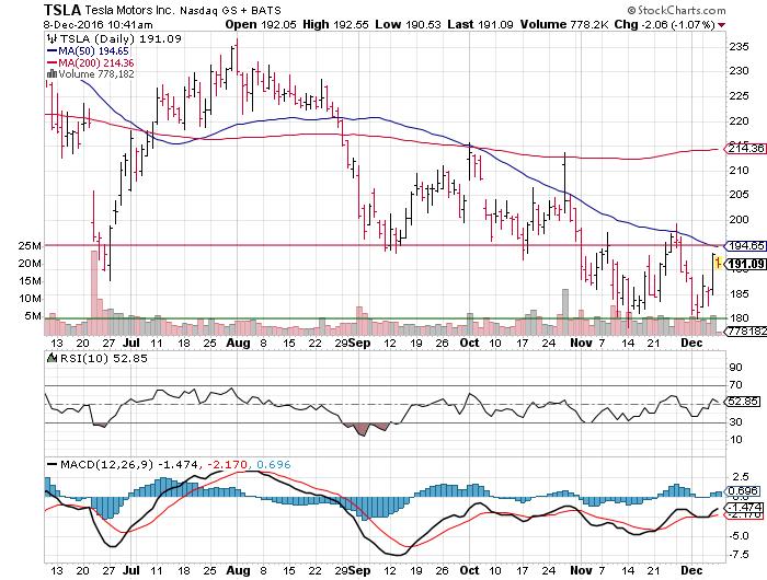 3 Big Stock Charts for Thursday: Facebook Inc (FB), Tesla ...