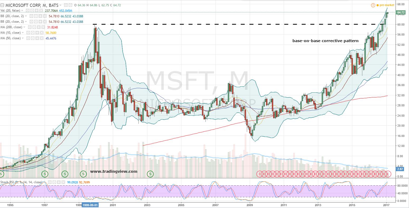 msft stock earnings