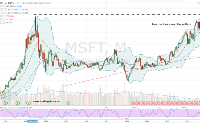 Msft Stock Microsoft Corporation Msft Stock Is On Cloud