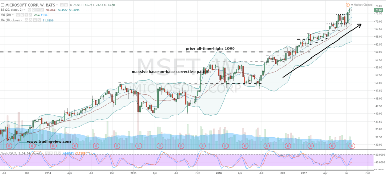 Microsoft Corporation (MSFT) Stock Is Staying the Course ...