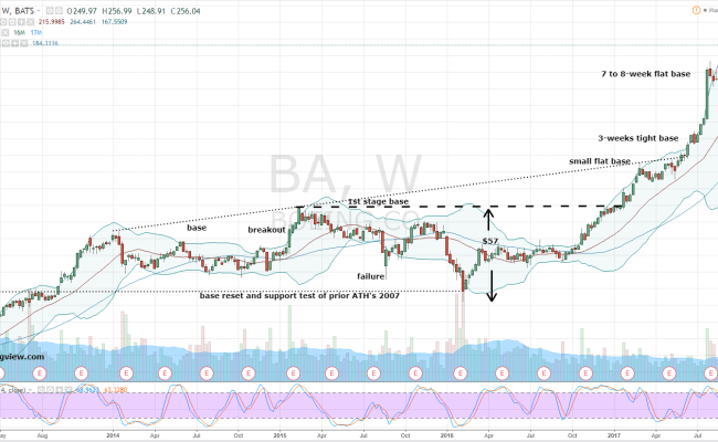 Boeing Corporation Ba Stock Can Fly You To An Easy 240