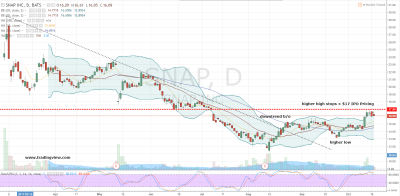 Snap Inc Bears Are in for a Tasty Treat This Month ...