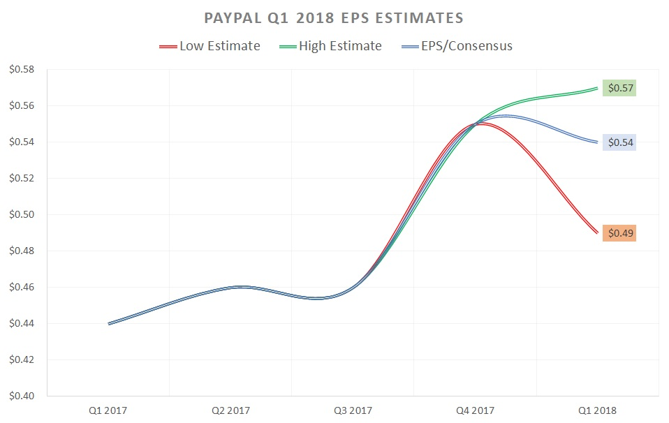PayPal Holdings Inc Falls Sharply Ahead of Important