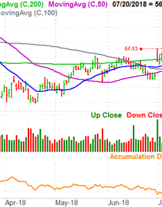 Wells fargo wfc also big stock charts for monday philip morris and gilead rh investorplace
