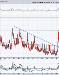 Must see stock charts for vix also friday nvidia amd aprn rh investorplace