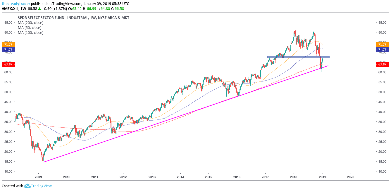 Trade of the Day: Industrial stocks XLI ETF Is Setting Up