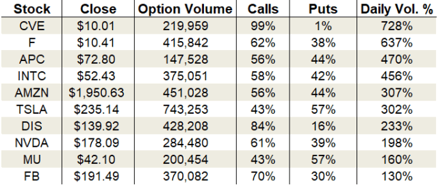 options trading Monday's Vital Data: Ford, Intel and Tesla