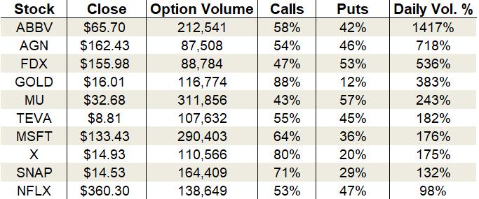 Tuesday's Vital Data: AbbVie, FedEx and Micron options trading