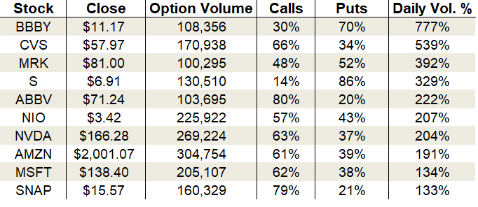 Friday's Vital Data: Bed Bath & Beyond, CVS and Merck