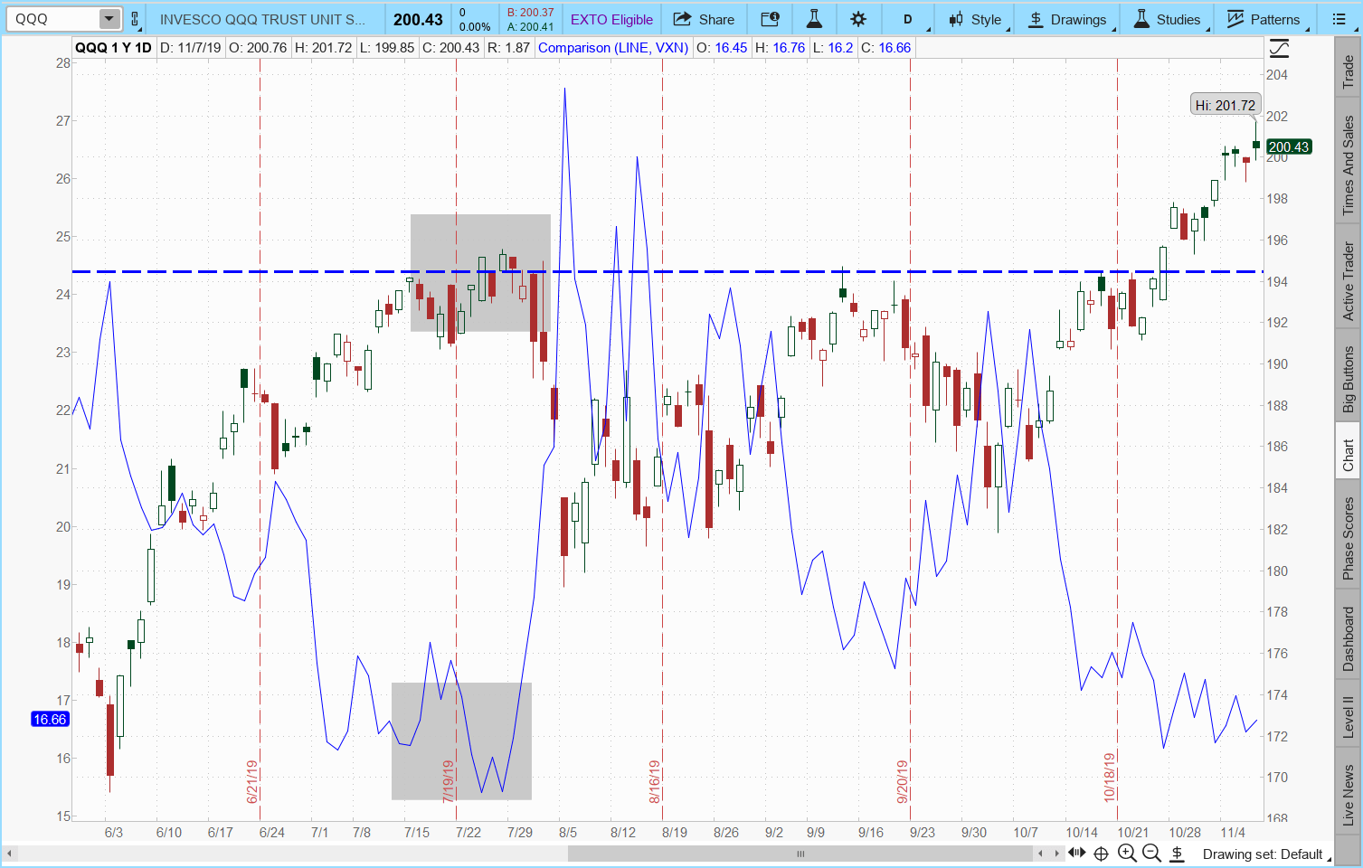QQQ Just Passed the $200 Level — Time to Short It