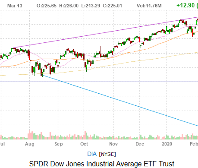 Dow Jones Today Stocks Rally As National Emergency Looms