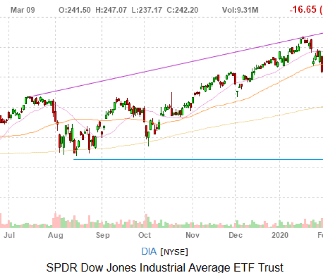 Dow Jones Today Another Black Monday As  Dow Stocks Post Double